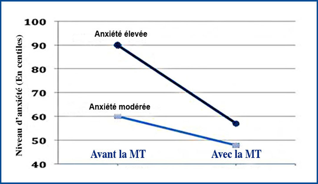 Anxiété : La Méditation Transcendantale très efficace